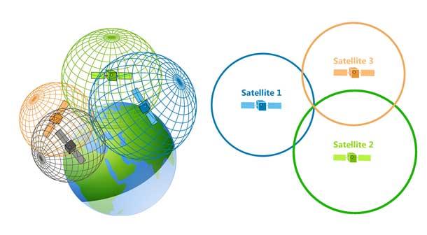سیستم موقعیت یابی GPS چگونه عمل می کند؟
